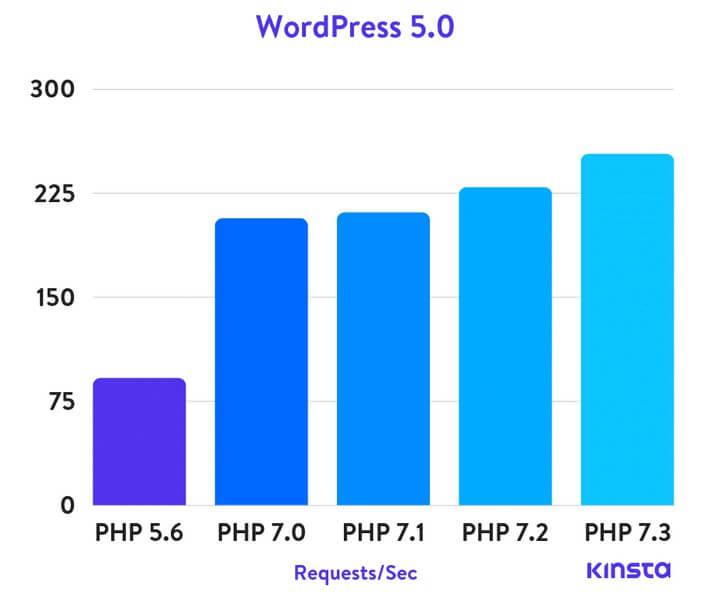 kinsta-php-benchmarking