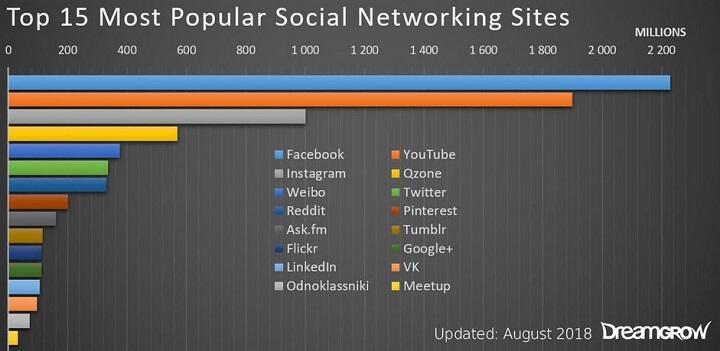 social media platform stats