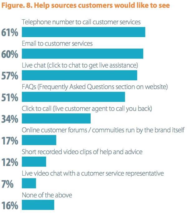 customer help types