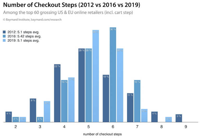 number of checkout steps
