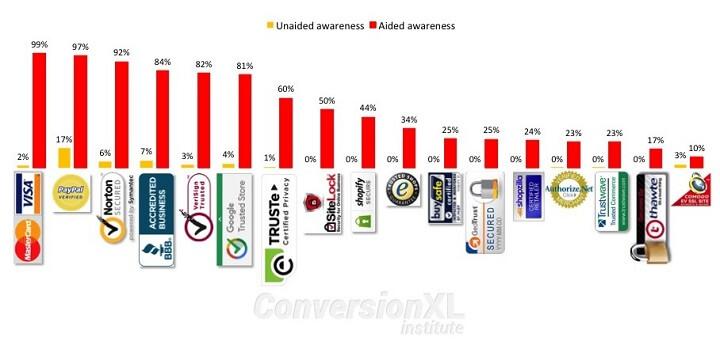 trust seals popularity